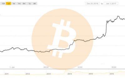 Blockchain empresas